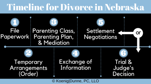 Timeline for Divorce in Nebraska