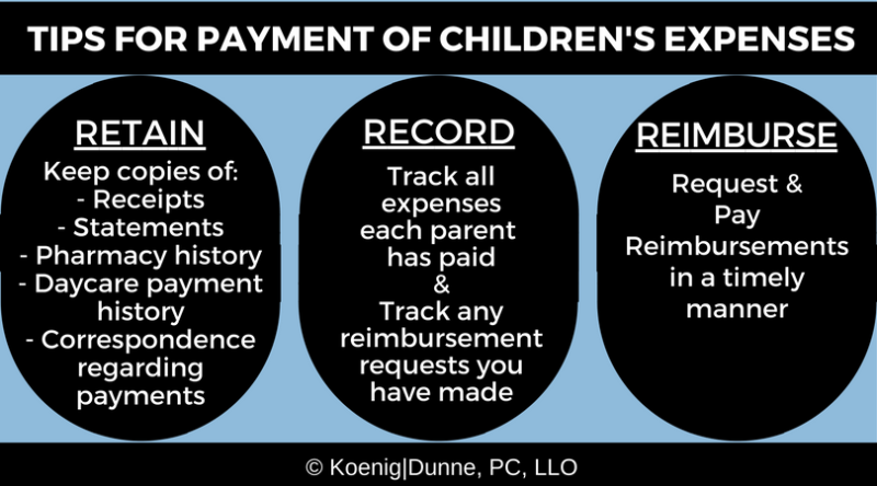 Tips for Payment of Children's Expenses