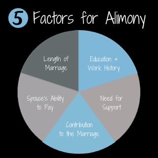Alimony Pie-5 Ingredients