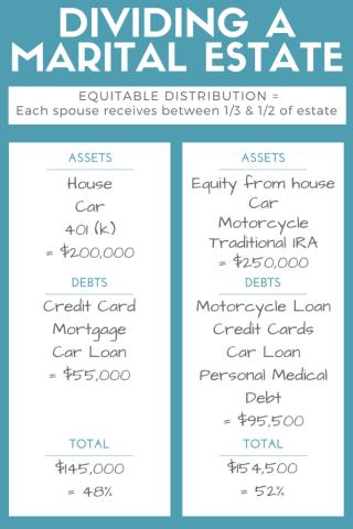 Dividing a Marital Estate