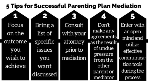 06-06-17 5 Tip for Successful Mediation of a Parenting Plan (2)