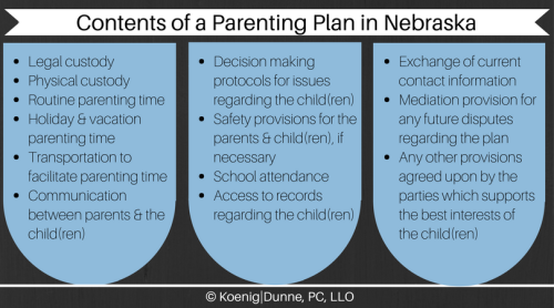 06-20-17 Contents of a Parenting Plan